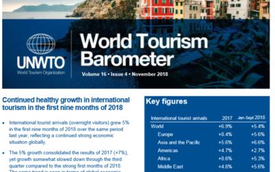 Llegadas de turistas internacionales crecieron 5% a nivel mundial