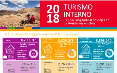 Inédito estudio revela el perfil de los turistas nacionales