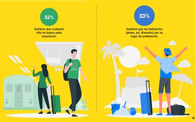 Encuesta revela las intenciones de viaje para las Fiestas Patrias de 2020